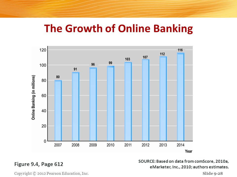 The Growth of Online Banking