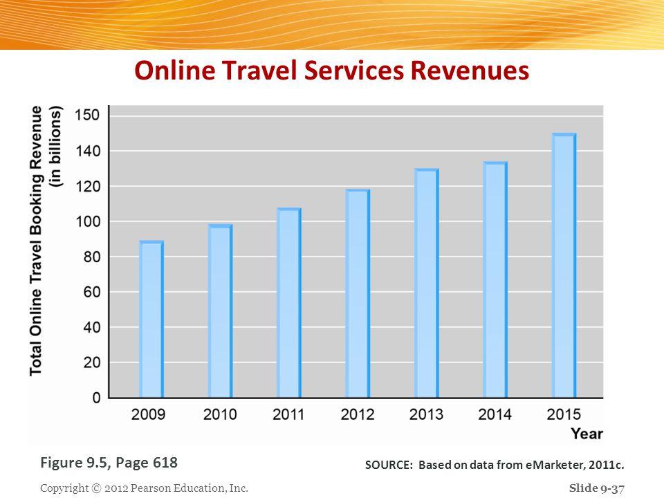 Online Travel Services Revenues