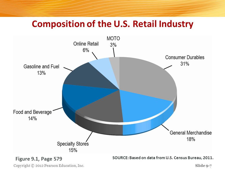 Composition of the U.S. Retail Industry
