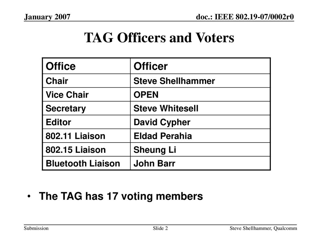 TAG Officers and Voters