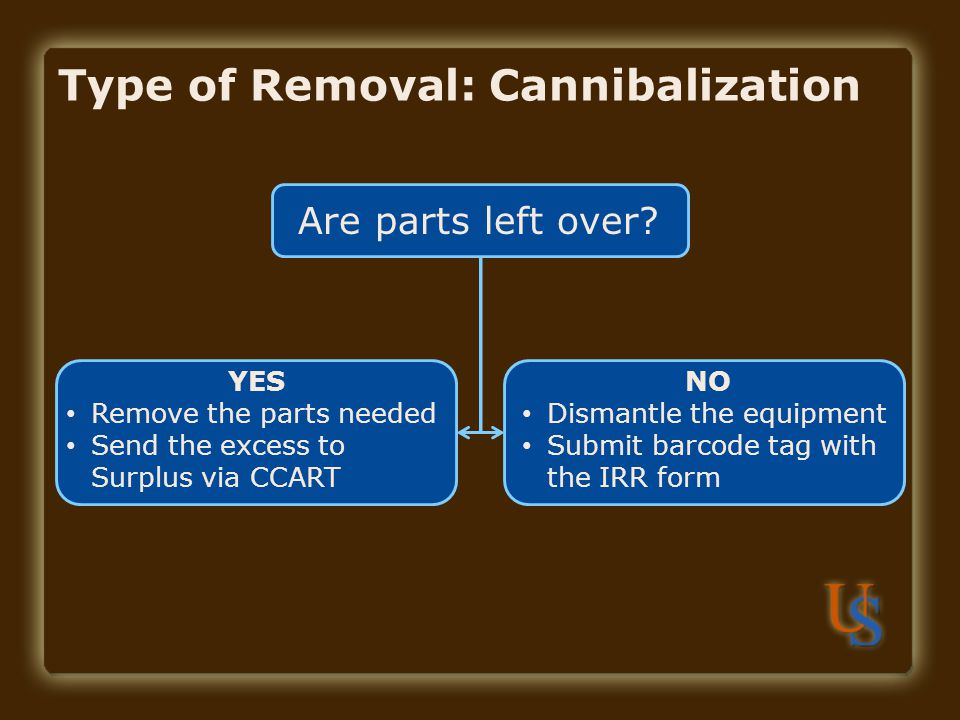 Type of Removal: Cannibalization