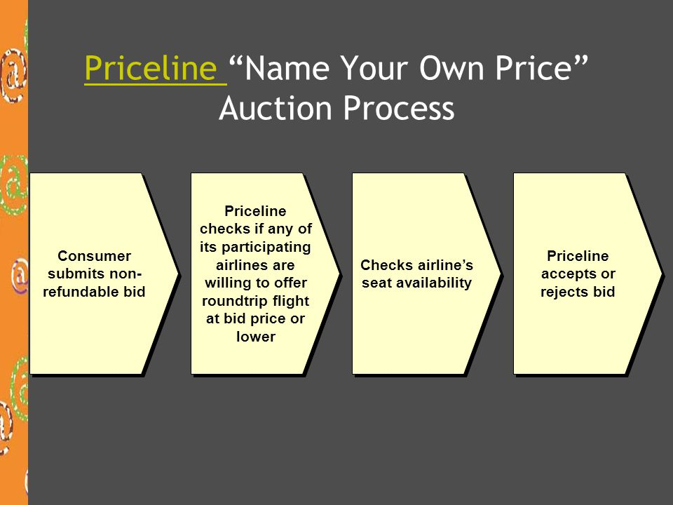 Priceline Name Your Own Price Auction Process