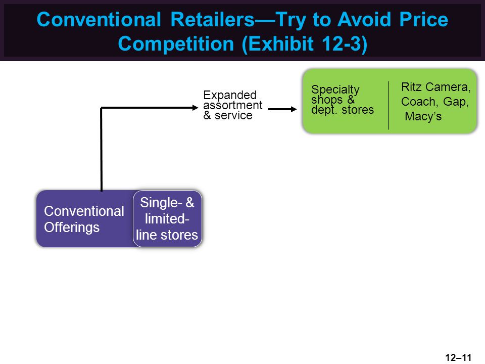 Conventional Retailers—Try to Avoid Price Competition (Exhibit 12-3)