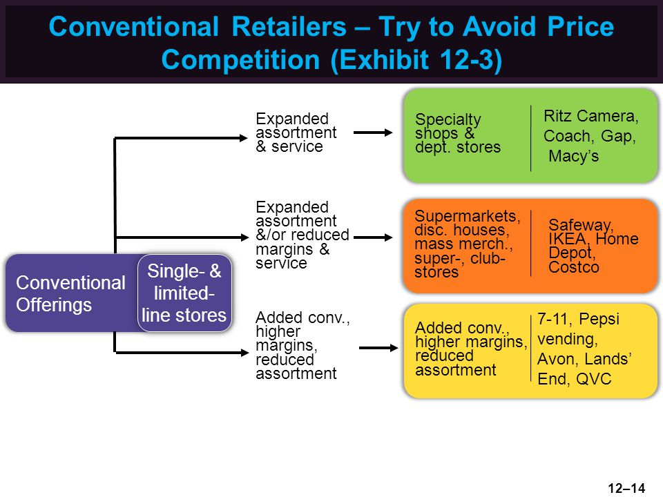 Conventional Retailers – Try to Avoid Price Competition (Exhibit 12-3)