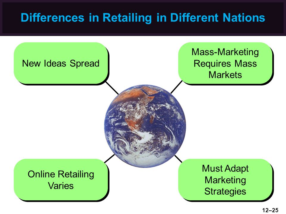 Differences in Retailing in Different Nations