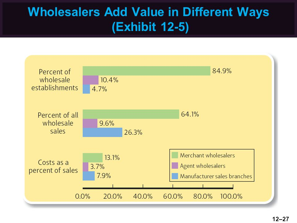 Wholesalers Add Value in Different Ways (Exhibit 12-5)