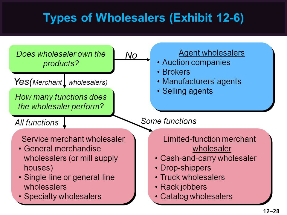 Types of Wholesalers (Exhibit 12-6)