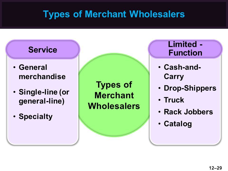 Types of Merchant Wholesalers