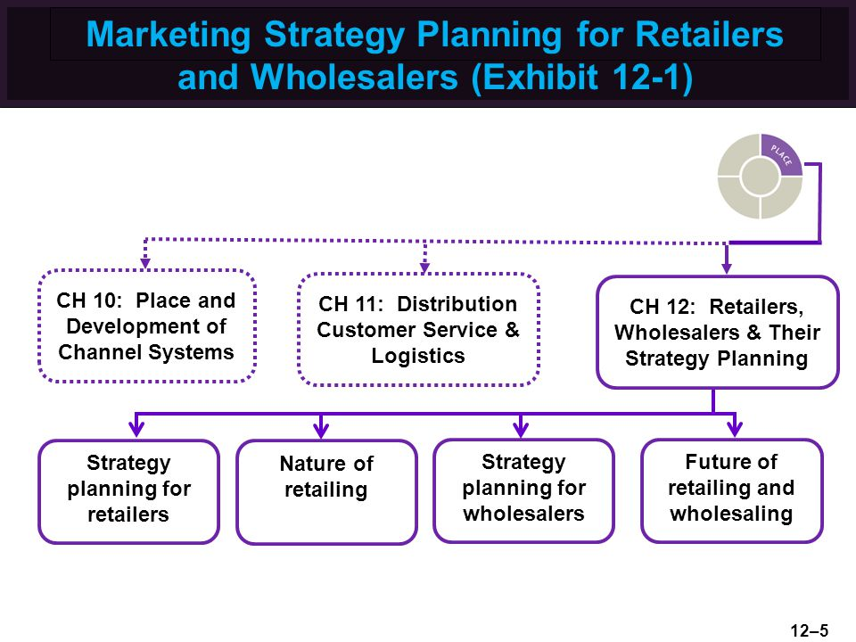 Marketing Strategy Planning for Retailers and Wholesalers (Exhibit 12-1)