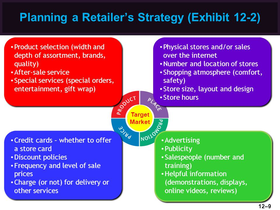 Planning a Retailer's Strategy (Exhibit 12-2)