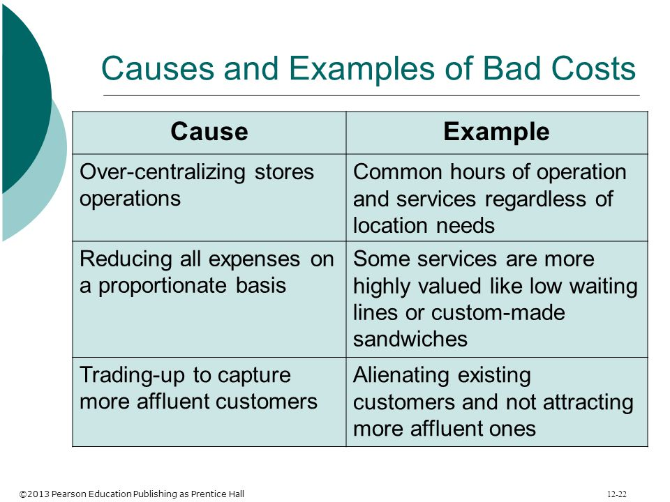 Causes and Examples of Bad Costs