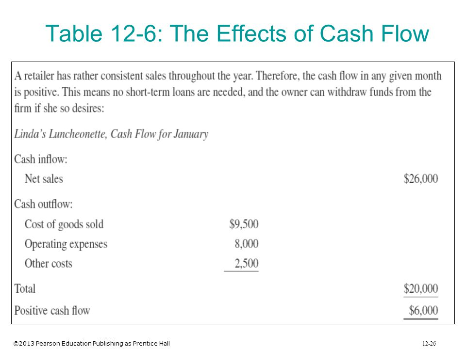 Table 12-6: The Effects of Cash Flow