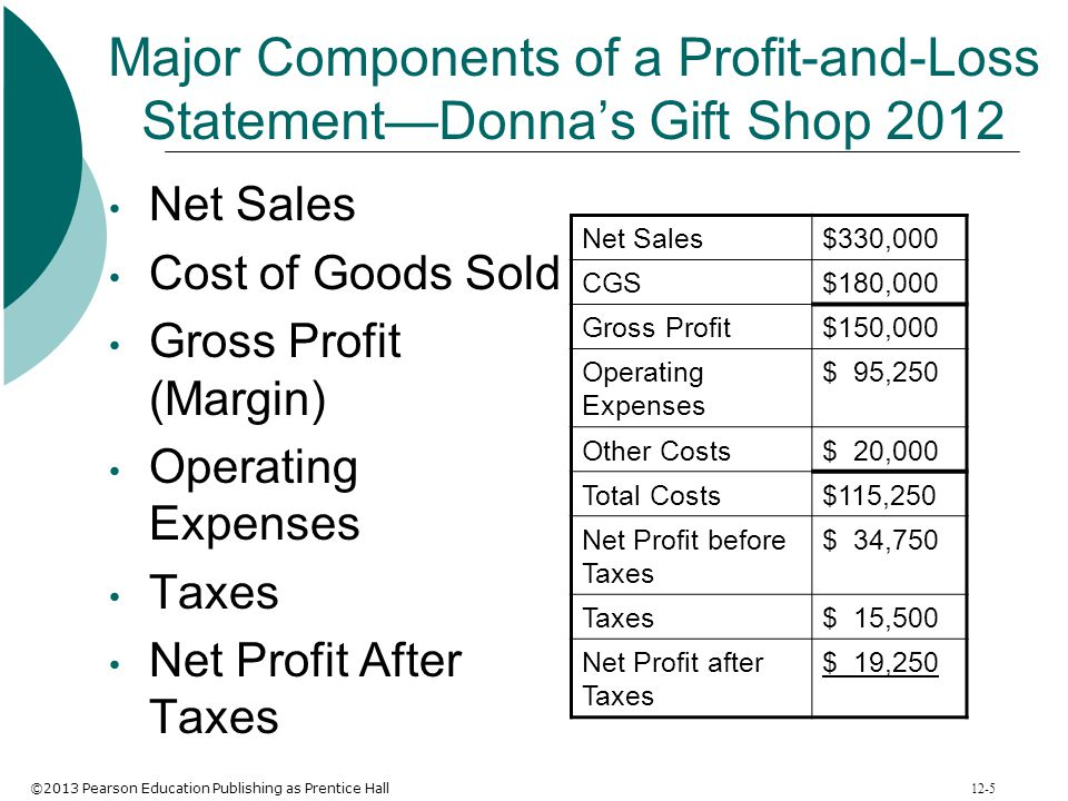 Major Components of a Profit-and-Loss Statement—Donna's Gift Shop 2012