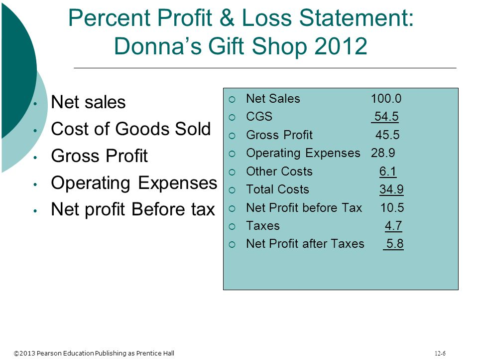 Percent Profit & Loss Statement: Donna's Gift Shop 2012