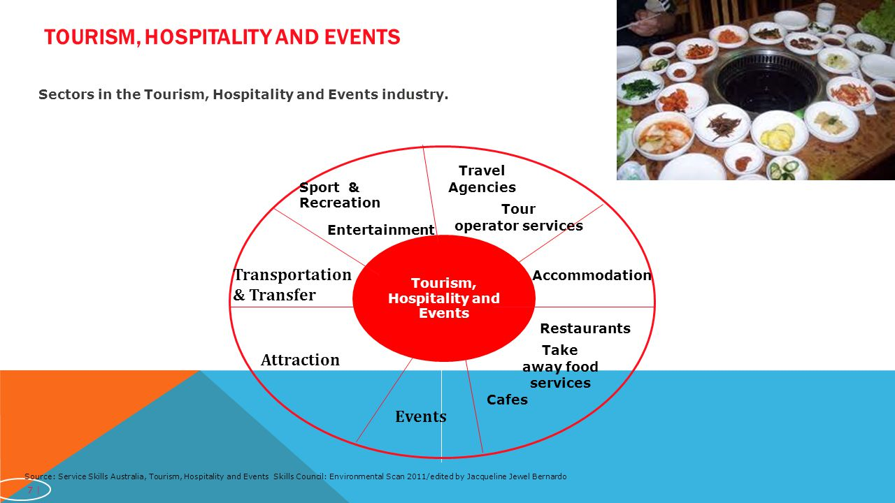 Tourism, Hospitality and Events