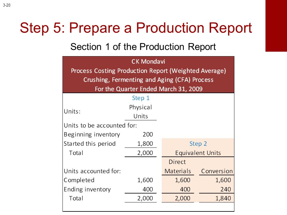 Step 5: Prepare a Production Report