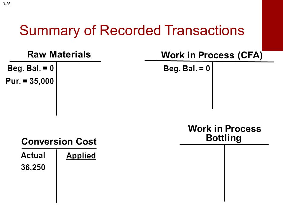 Summary of Recorded Transactions