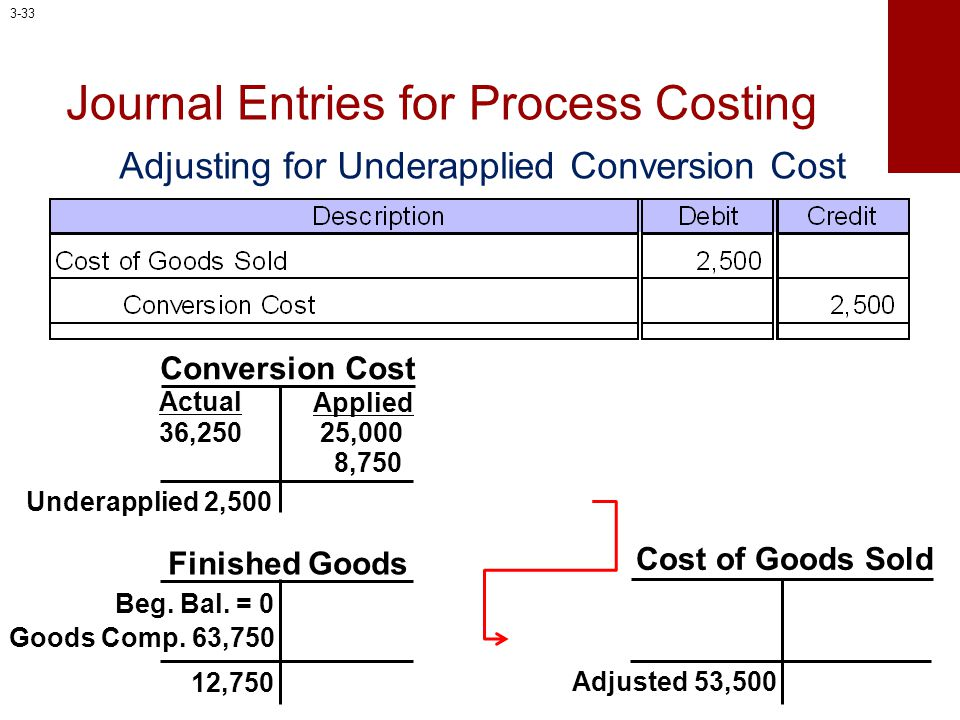 Journal Entries for Process Costing