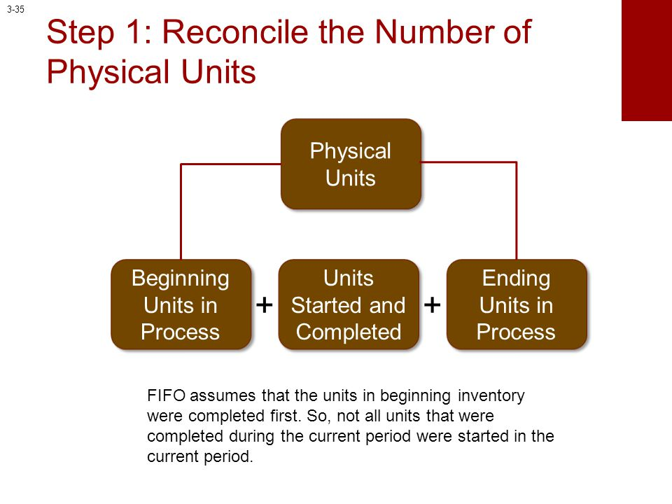 Step 1: Reconcile the Number of Physical Units