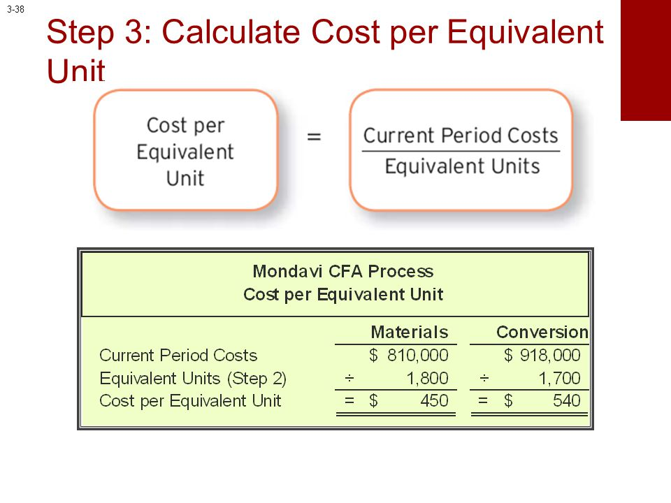 Step 3: Calculate Cost per Equivalent Unit