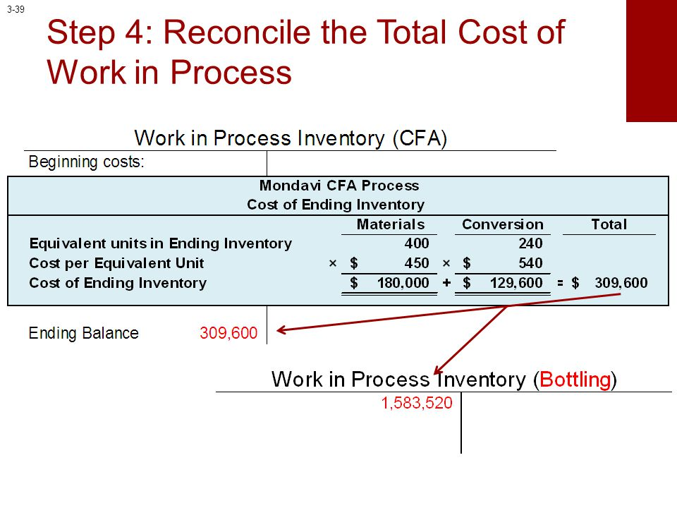 Step 4: Reconcile the Total Cost of Work in Process