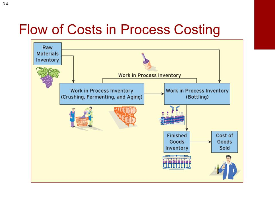 Flow of Costs in Process Costing