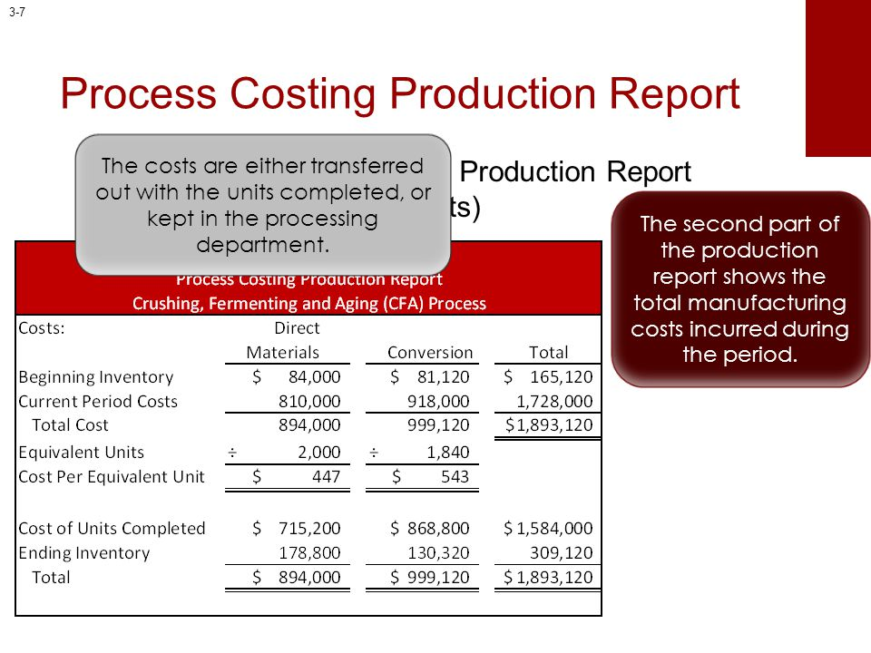 Process Costing Production Report