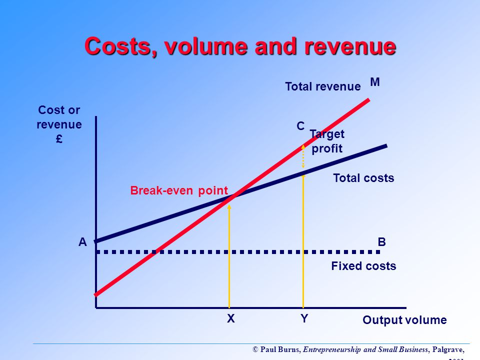 Costs, volume and revenue