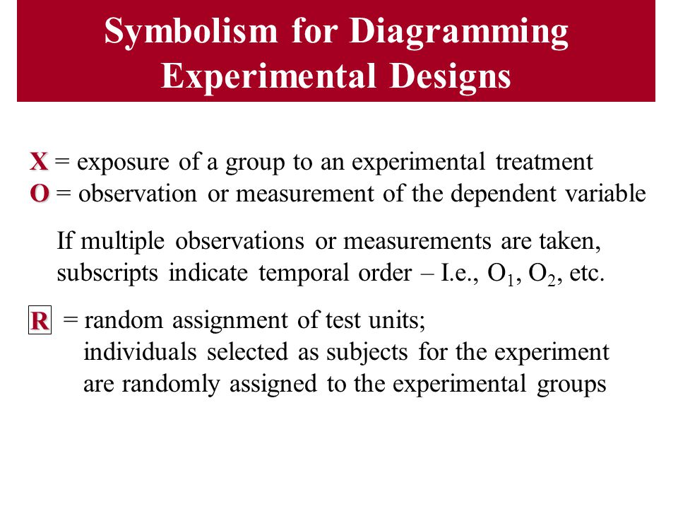 Symbolism for Diagramming Experimental Designs