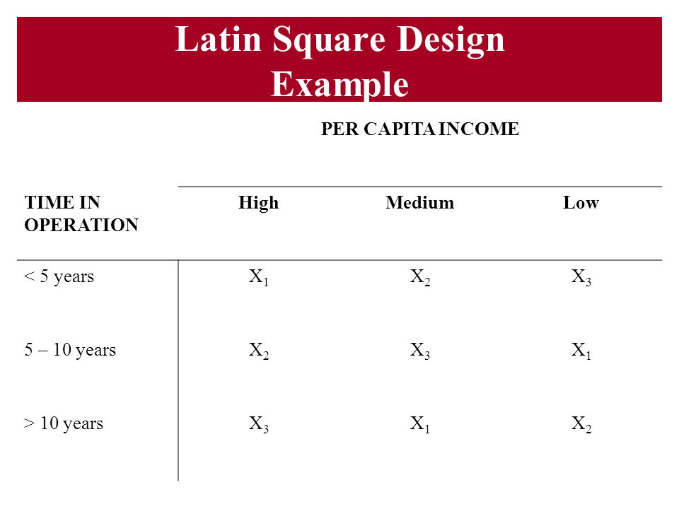 Latin Square Design Example
