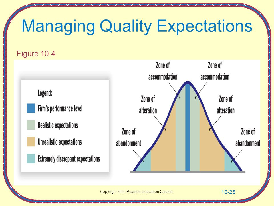 Managing Quality Expectations