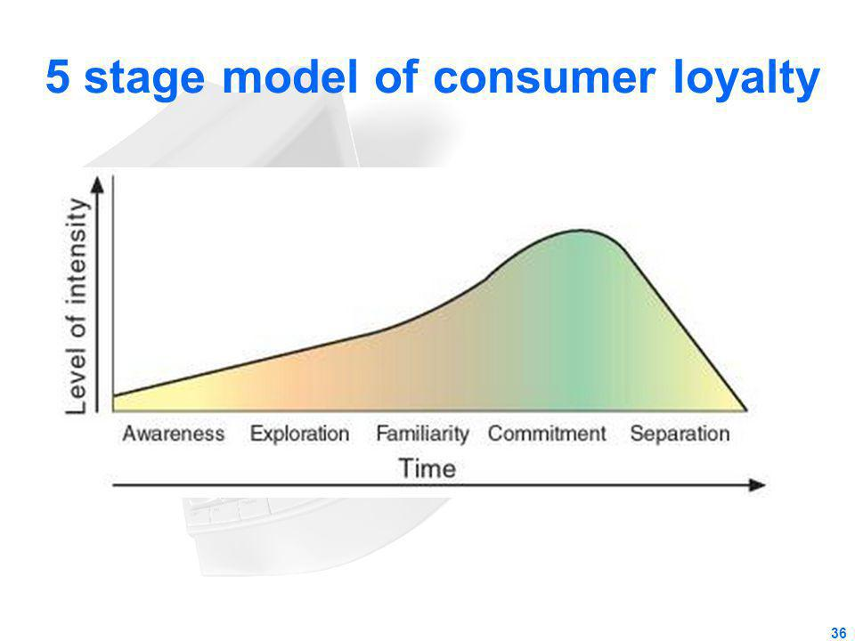 5 stage model of consumer loyalty