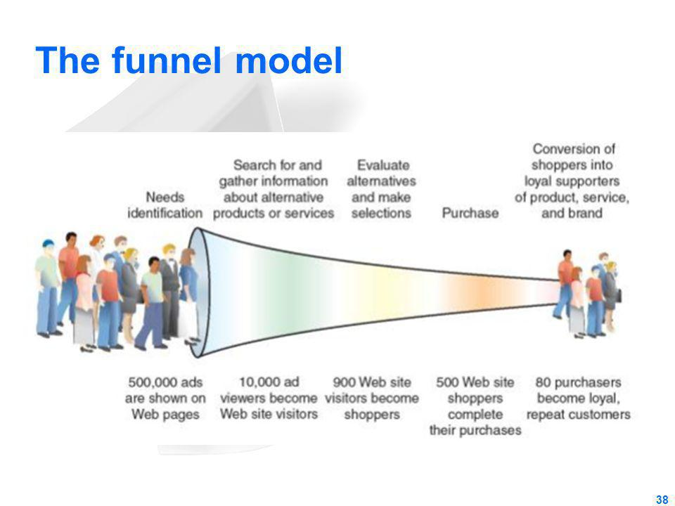 The funnel model