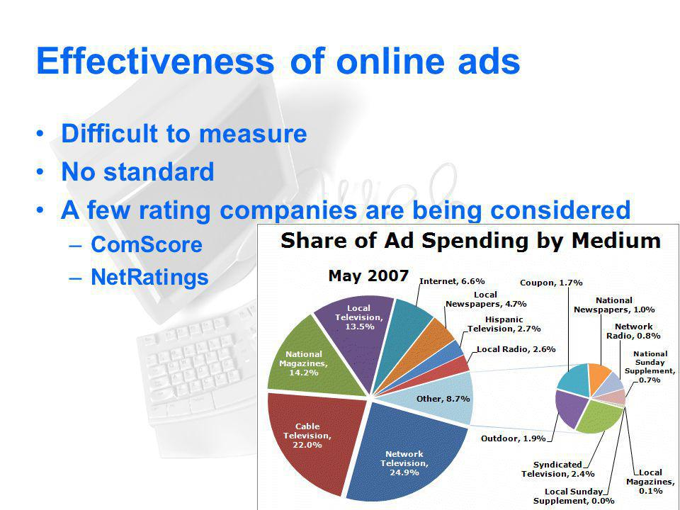 Effectiveness of online ads
