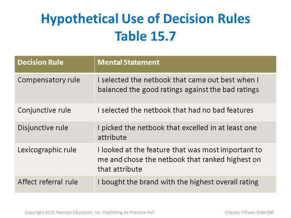 Hypothetical Use of Decision Rules Table 15.7