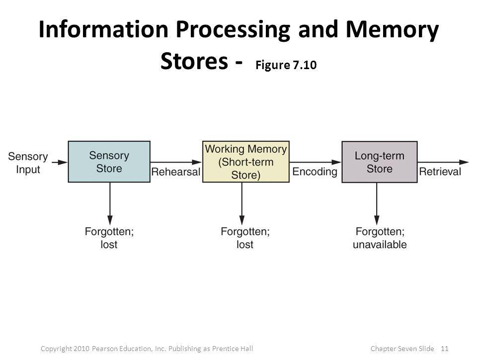 Information Processing and Memory Stores - Figure 7.10
