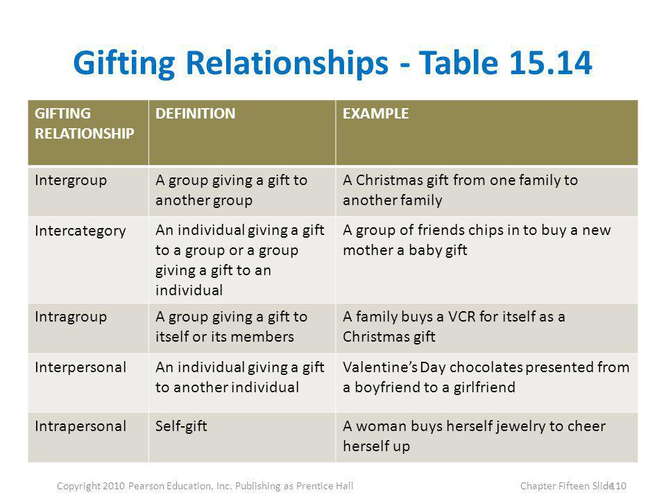 Gifting Relationships - Table 15.14