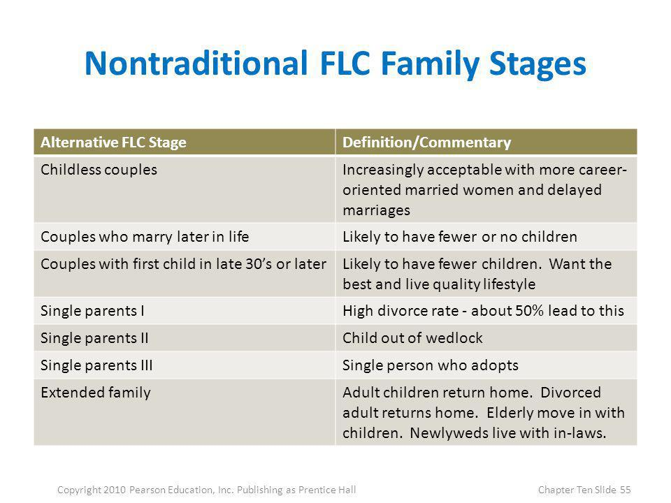 Nontraditional FLC Family Stages