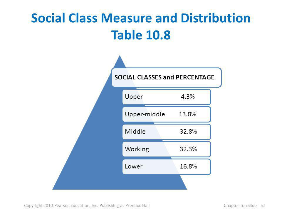 Social Class Measure and Distribution Table 10.8