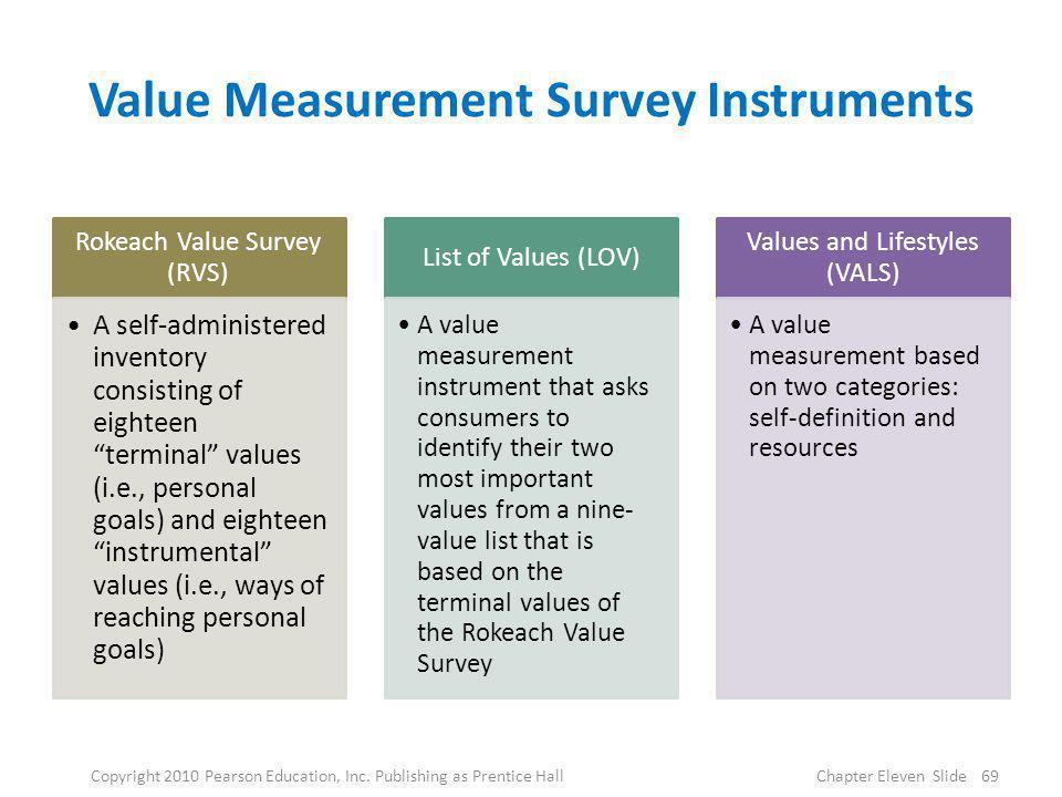 Value Measurement Survey Instruments