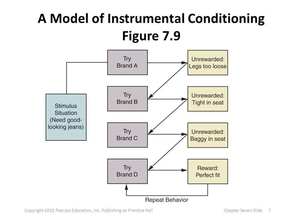 A Model of Instrumental Conditioning Figure 7.9