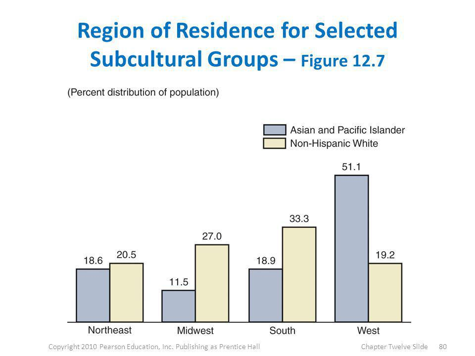 Region of Residence for Selected Subcultural Groups – Figure 12.7