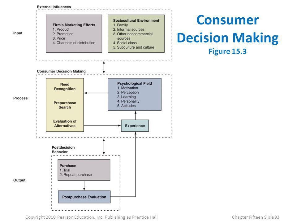 Consumer Decision Making Figure 15.3