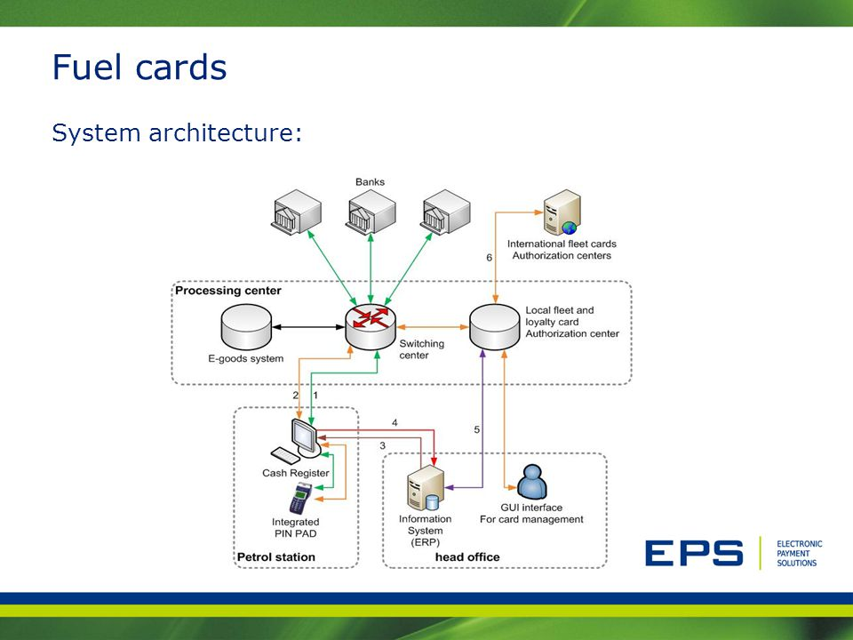 Fuel cards System architecture:
