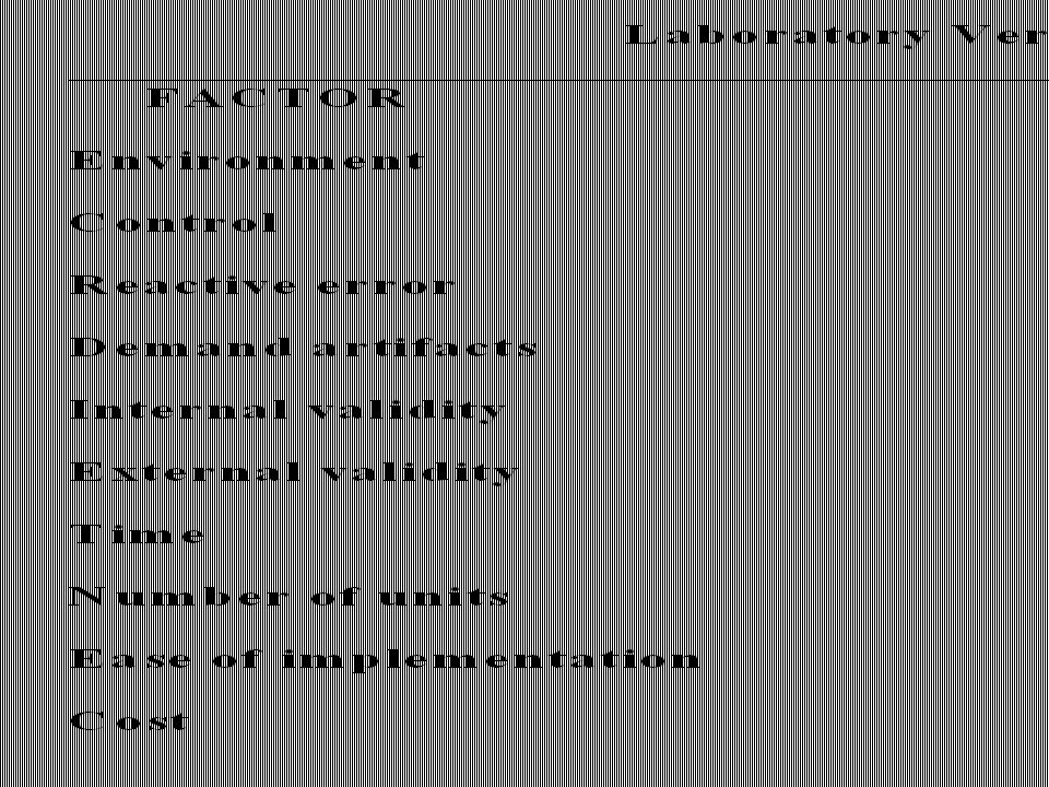 Table 8.2 Laboratory Versus Field Experiments