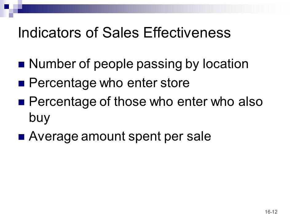 Indicators of Sales Effectiveness