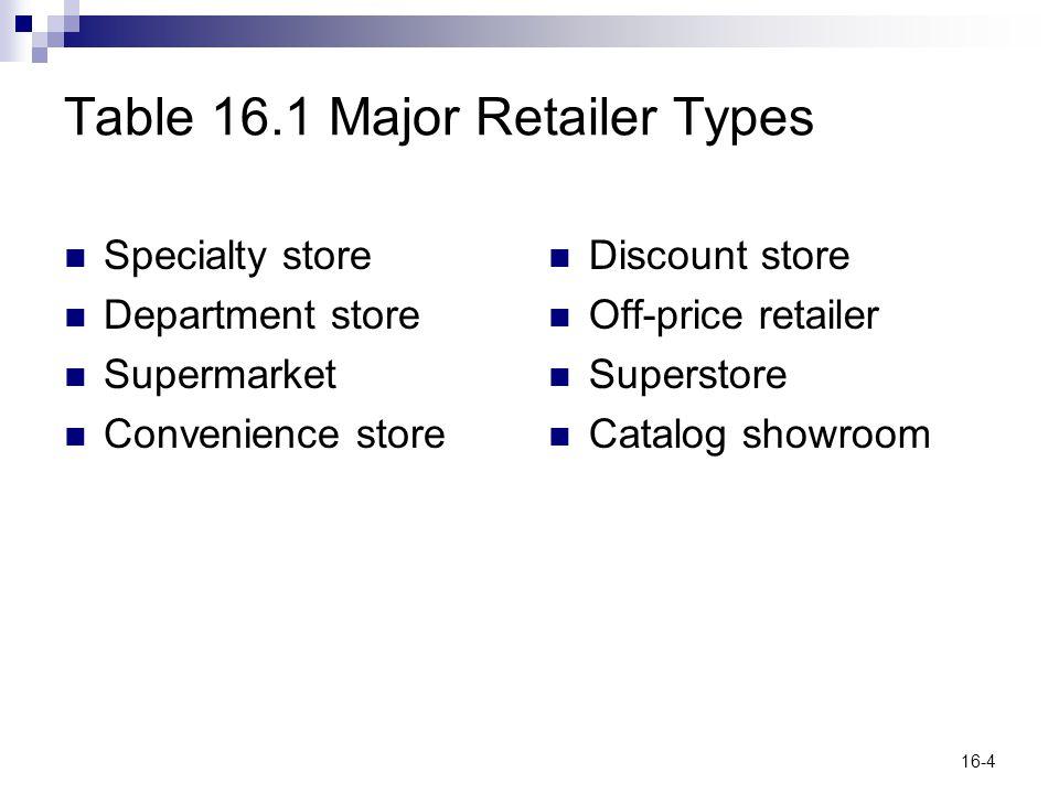 Table 16.1 Major Retailer Types