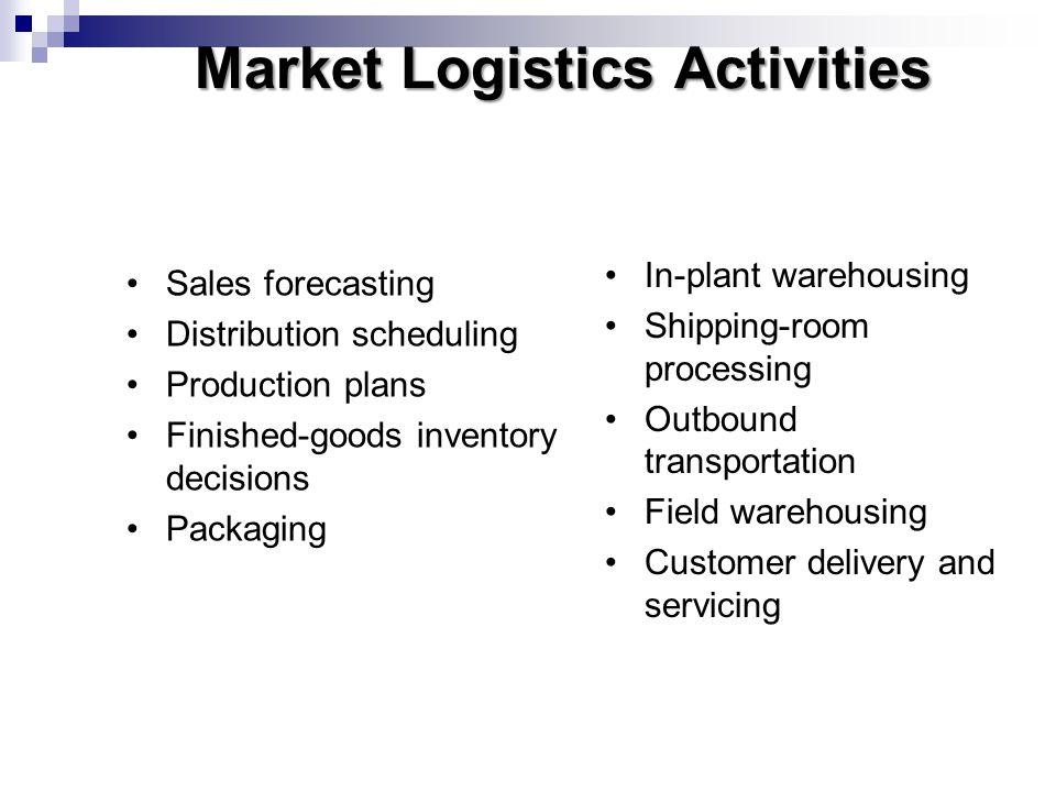 Market Logistics Activities