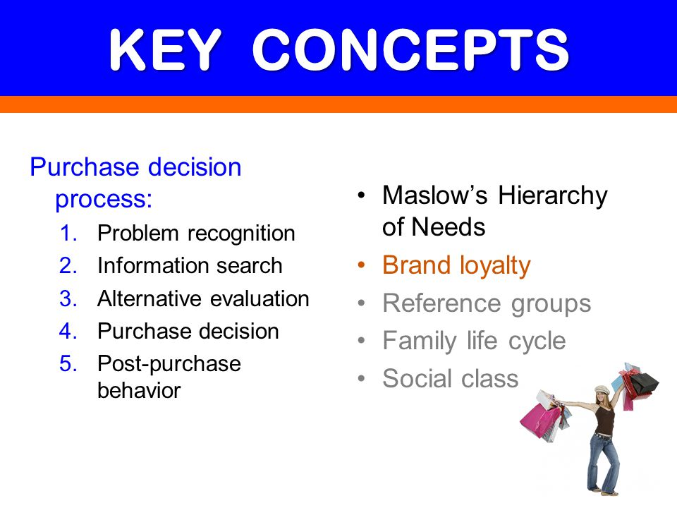KEY CONCEPTS Purchase decision process: Maslow's Hierarchy of Needs