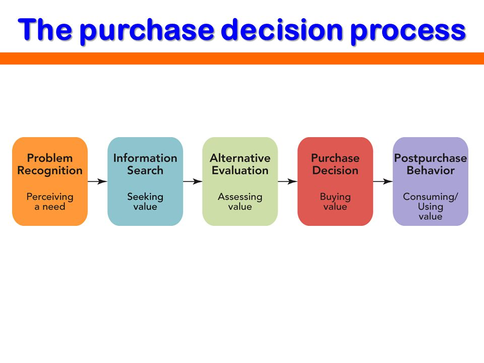 The purchase decision process